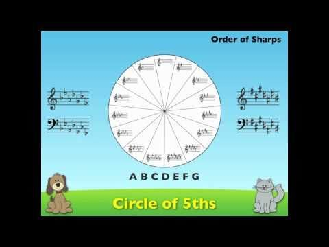 42 best Circle of Fifths images on Pinterest | Circles ...
