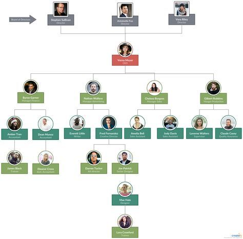 Organizational Chart template with real people pictures to visualize