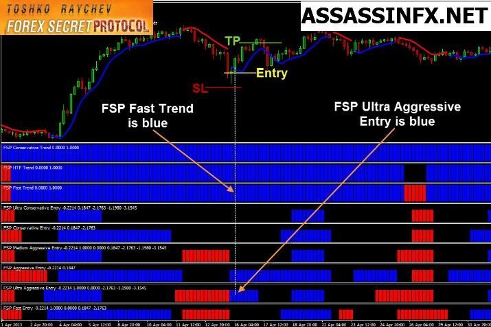 Forex Secret Protocol Version 2 Free System Download