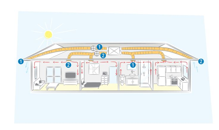 Whole House Ventilation System : Best news feed from vision agi images on pinterest