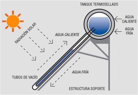 Calentador Solar de agua No presurizado/ Presurizado, Cuestan hasta menos que el electrico y usas el sol. #energia http://blgs.co/tFfPRI