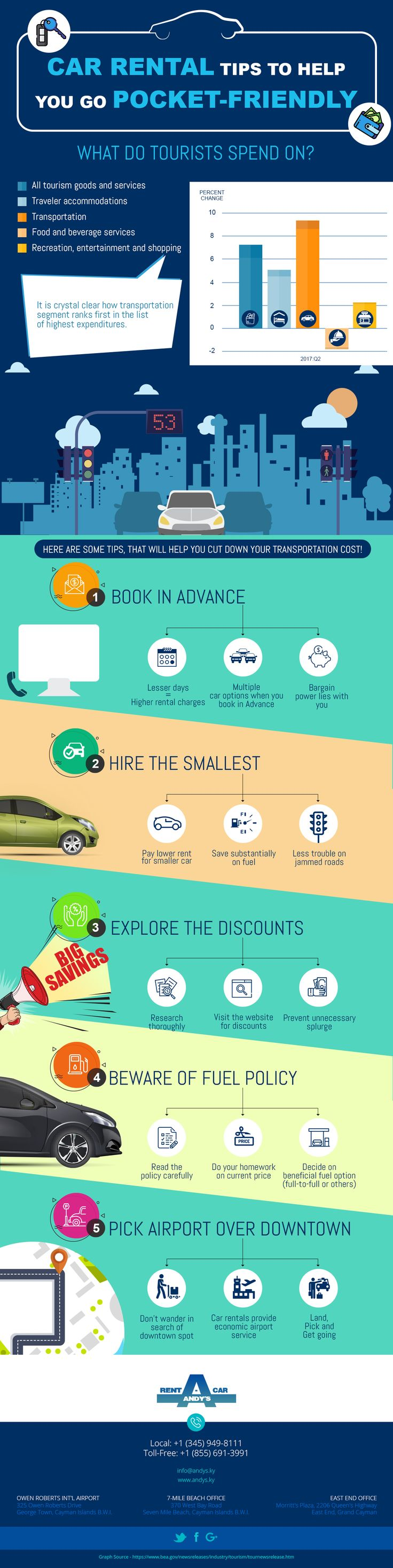 In this visual, get car rental tips which will help you go pocket-friendly. Some tips that will help you cut down your transportation cost include booking in advance, hiring the smallest possible car, exploring the discounts offered by car rental companies, staying alert on fuel policy, and selecting airport as your pick-up location. Here you go for more: http://www.andys.ky/ #carrentalincayman #Caribbeancarrental