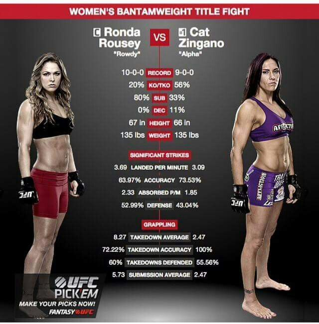 Pin By Glenn Buckner On Rhonda Rousey With Images Mma Women Mma Girl Fighters Female Mma Fighters