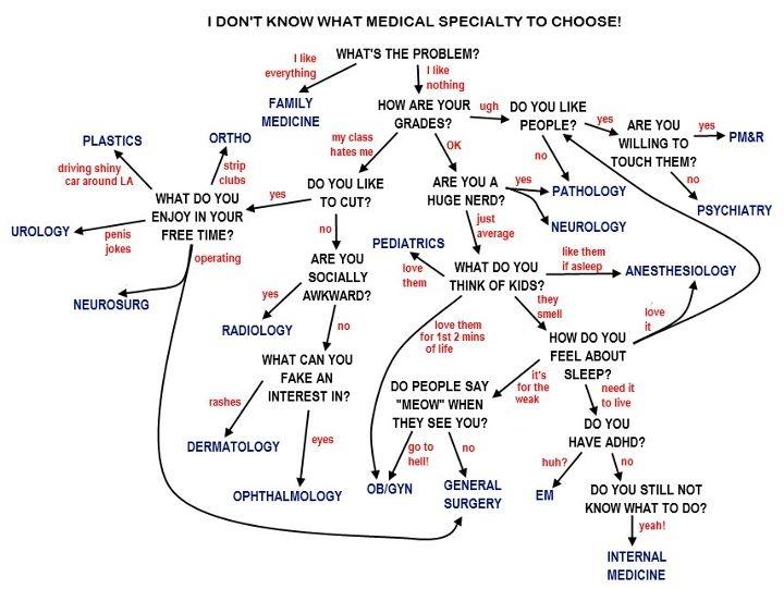 Trenger du hjelp til å velge medisinsk spesialisering?