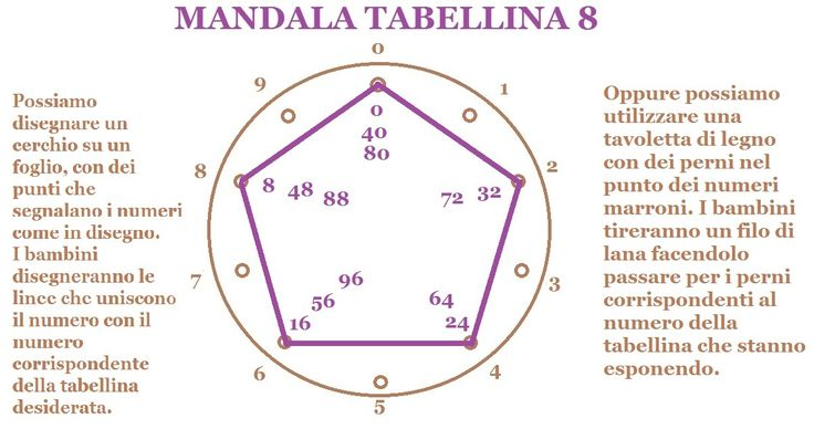 MANDALA TABELLINA 8