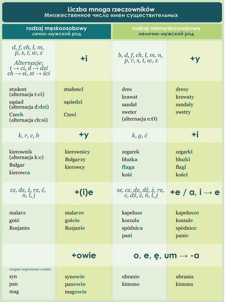 http://www.polskijazyk.pl/pl/e-szkolenia/moje-kursy/go:strona,44-69-218-1338/page24.html