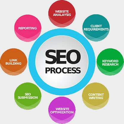 Annax Technologies is Best SEO Company in Ahmedabad.We are an IT software company having long years of quality international exposure SEO Services.