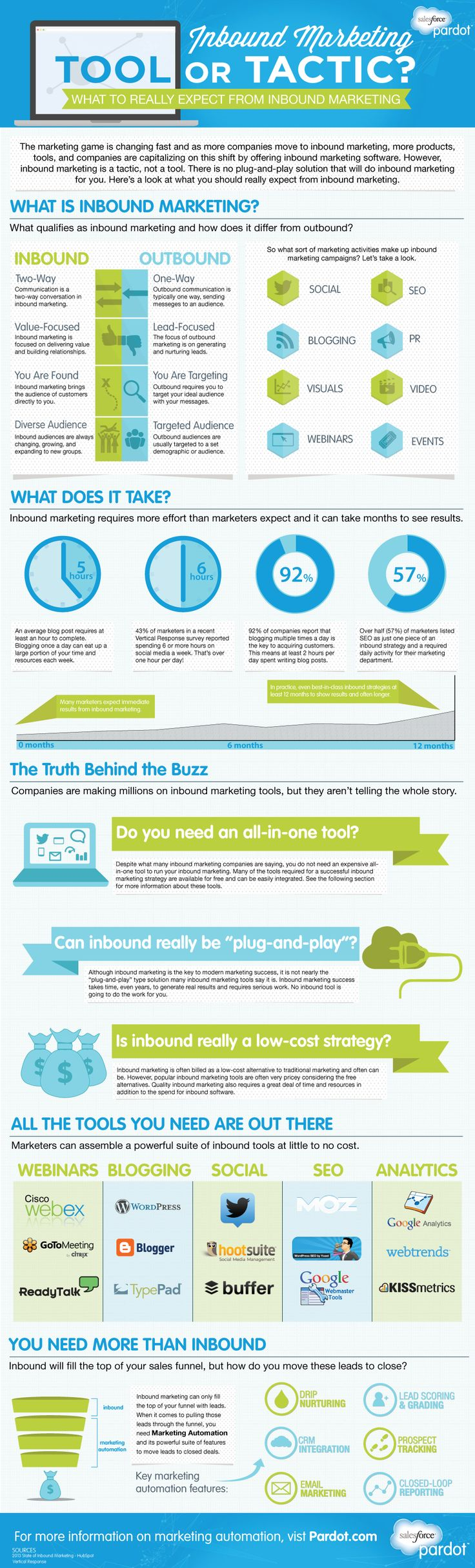 Inbound Marketing - Tool or Tactic? [Infographic]