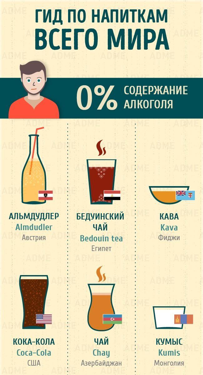 Полный гид понапиткам всего мира