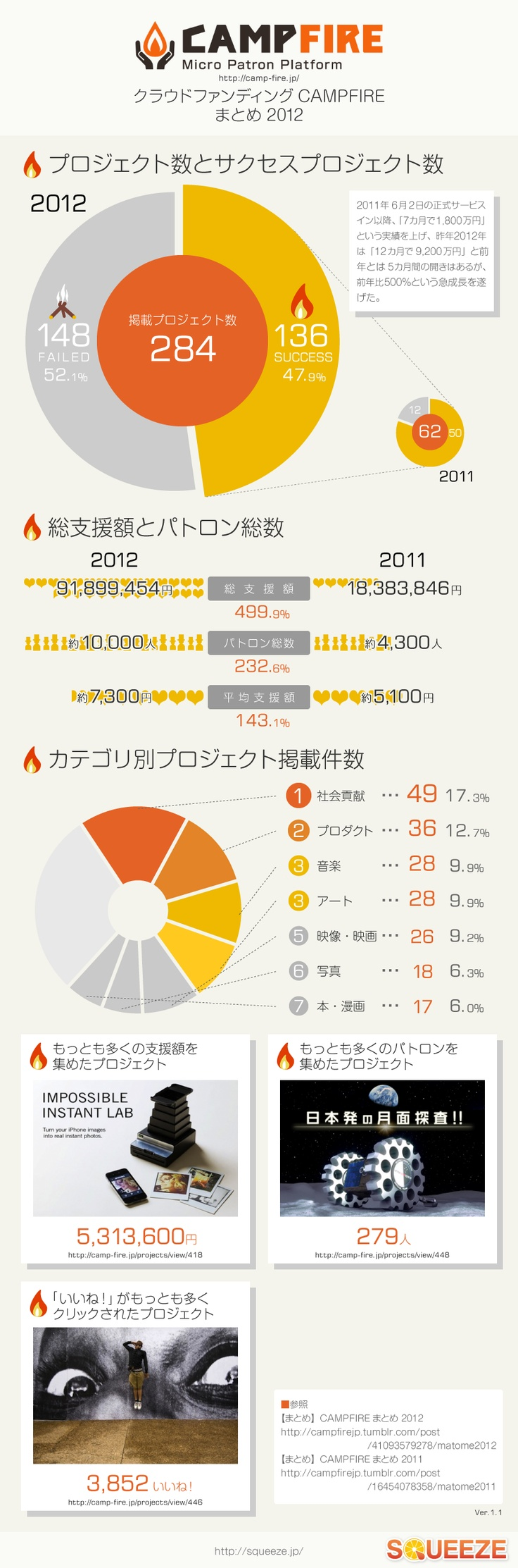 CAMPFIREまとめ2012 インフォグラフィック