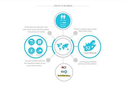 Leisure Portfolio Association - Here is a glance of what LPA is: #LPAataglance