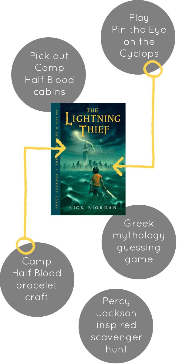 To begin the party, we read a selection from the first chapter of The Lightning Thief.  Each kid then got to spin a Twister-like spinner split into sections to decide which Camp Half Blood cabin they belonged to.