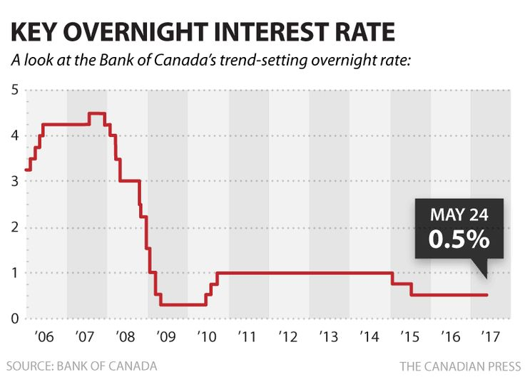 BANK OF CANADA KEY OVERNIGHT RATE