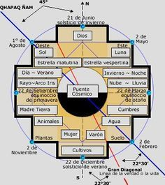ASTROTURISMO | Otras Voces: Andinas - La Chakana | Astronomía y Mitologías a Cielo Abierto