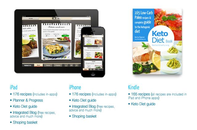 The KetoDiet Blog | Practical Guide to Keto & Paleo Diet for Optimal Health and Long-Term Weight Loss