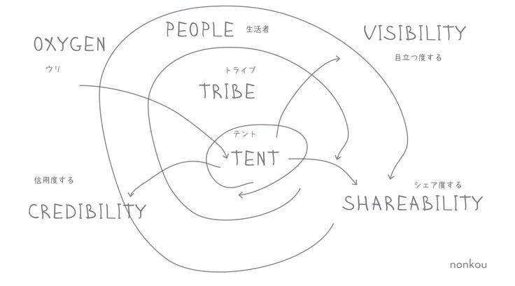 my branding @nonkou:#nonkou #branding #marketing #kitatakuma #tribe nakataninonkou.com