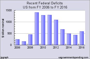 US Federal Deficit Definition – plus charts and analysis #dealing #with #debt http://debt.nef2.com/us-federal-deficit-definition-plus-charts-and-analysis-dealing-with-debt/  #federal deficit # Federal Deficit Analysis also: Spending Charts Revenue Charts Debt Charts Recent US Federal Deficits by Year Chart D.01f. Recent US Federal Deficits(click chart to see the numbers) Federal Deficits were declining in the mid 2000s as the nation climbed out of the 2000-02 recession. But the recession…