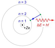 The Bohr model of the hydrogen atom. A negatively charged electron, confined to an atomic orbital, orbits a small, positively charged nucleus; a quantum jump between orbits is accompanied by an emitted or absorbed amount of electromagnetic radiation.