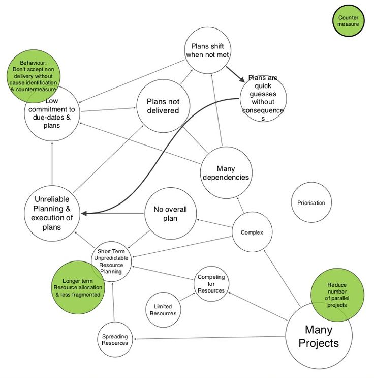 20 Best Causal Loop Diagrams Images On Pinterest