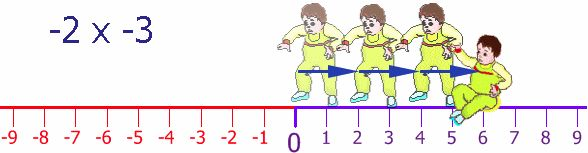 upper primary - number: Multiplying Negatives Makes A Positive. this is a very clever analogy, you could have students actually perform this kinaesthically on a number line on the ground!