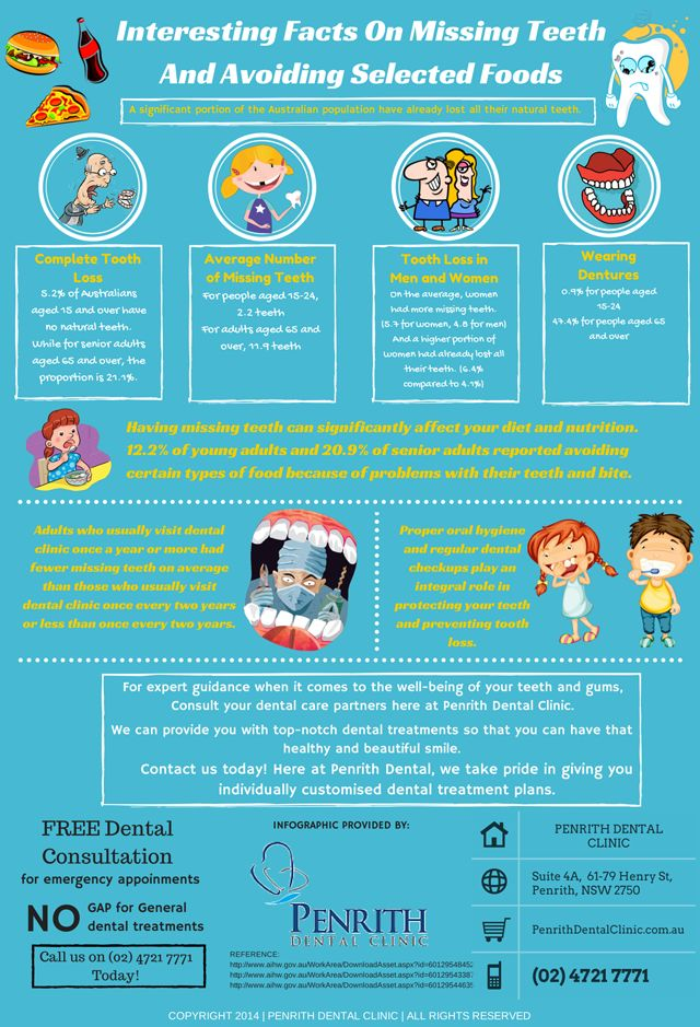 Interesting Facts On Missing Teeth And Avoiding Selected Foods http://penrithdentalclinic.com.au/