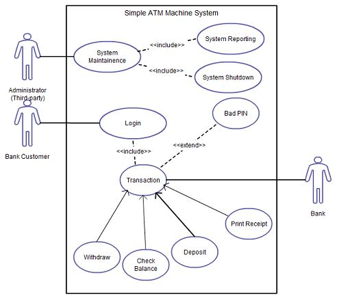 use case diagram tutorial guide with examples - Types Of Software Diagrams