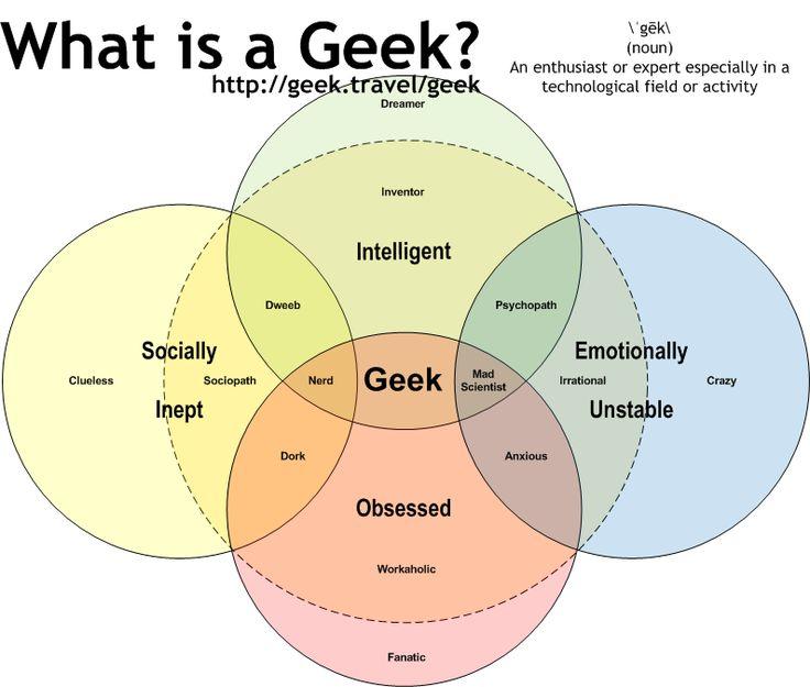 What's a geek?