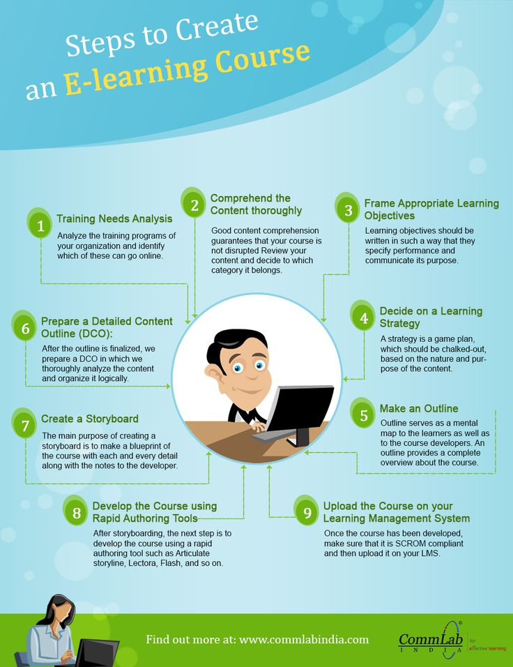 Steps to Create an #Elearning Course – An #Infographic