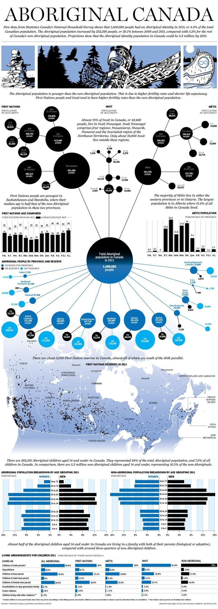 Graphic: Aboriginal Canada