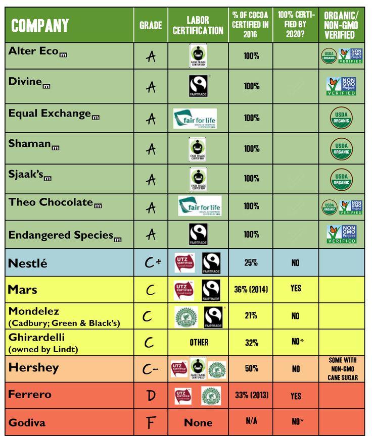 2016 Chocolate Scorecard -- Green America: Fair Trade: What You Can Do
