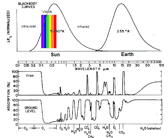 Absorption Bands