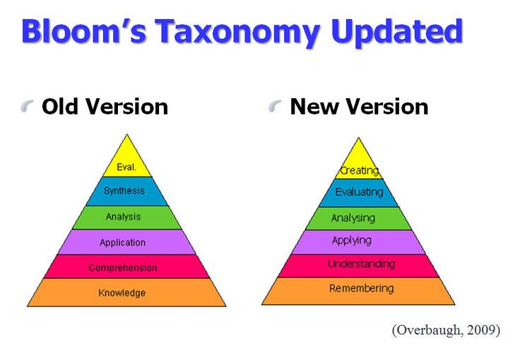 Bloom S Taxonomy Design