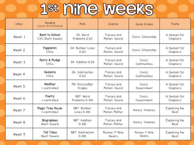 The 25 best pacing guide ideas on pinterest pre school for Pacing calendar template for teachers