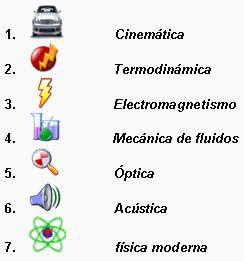 Leyes y principios de la física - Monografias.com
