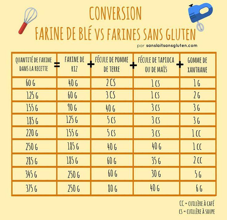 Les 25 meilleures id es concernant conversions de mesures for Equivalence mesure cuisine