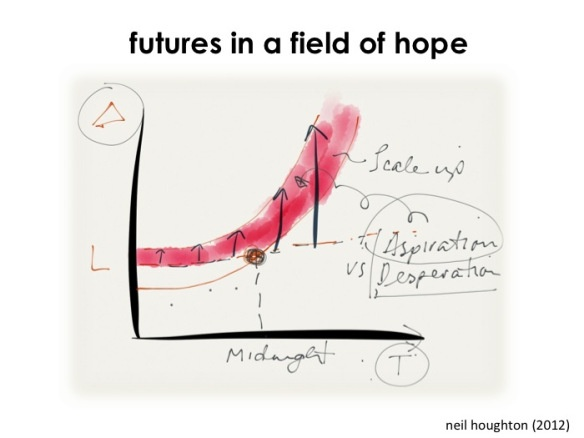 Futures in a field of hope