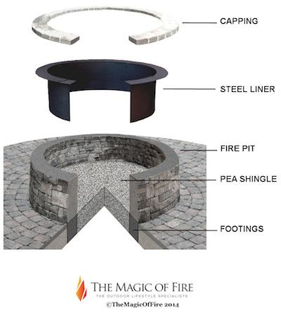 Using a Fire Pit Liner