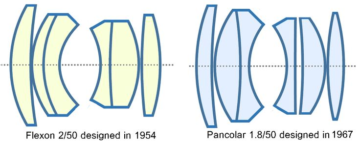 In the East, Carl Zeiss Jena produced the f2 50mm Flexon/Pancolar less than a year after the Planar 2/50 using only 6 elements, same with the later 1.8/50 Pancolar.
