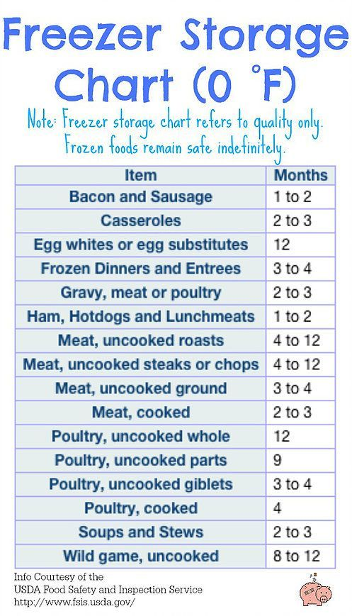 Mending the Piggy Bank | Making the Most of Your Freezer Space {Without Using a Single Plastic Bin!} -- Use this freezer storage chart to gauge how long you can keep an item frozen and not have the quality or taste affected.