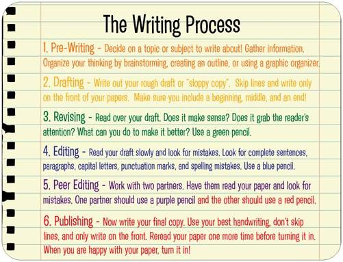 Magnets- The Writing Process
