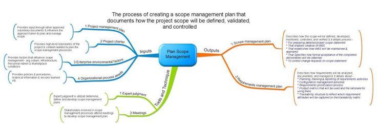 Plan Scope Management