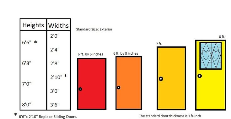 standard door size inches 2