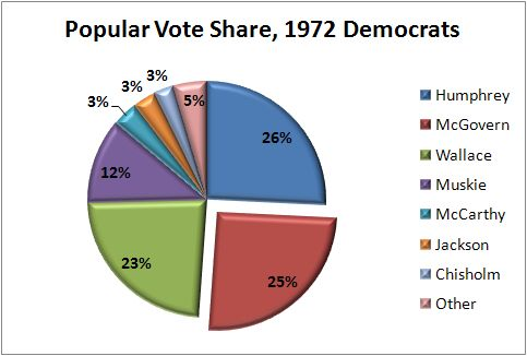 To understand the origin of superdelegates, you have to understand one thing: George McGovern and the 1972 election.  But let's first step back and frame things a little bit.  The superdelegate ...