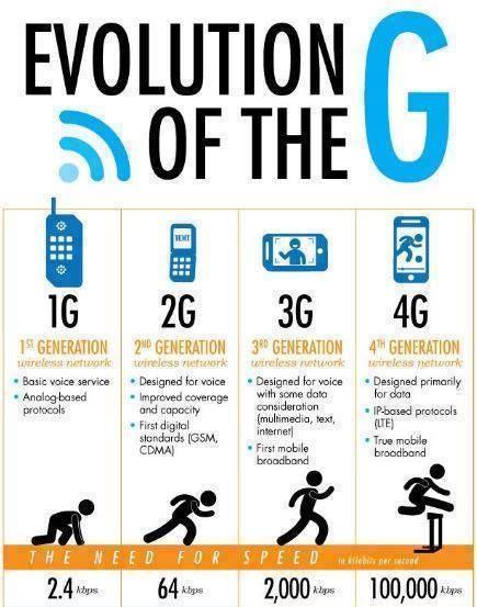 Evolution of G's.....1g,2g,3g,4g....! | Technology ...