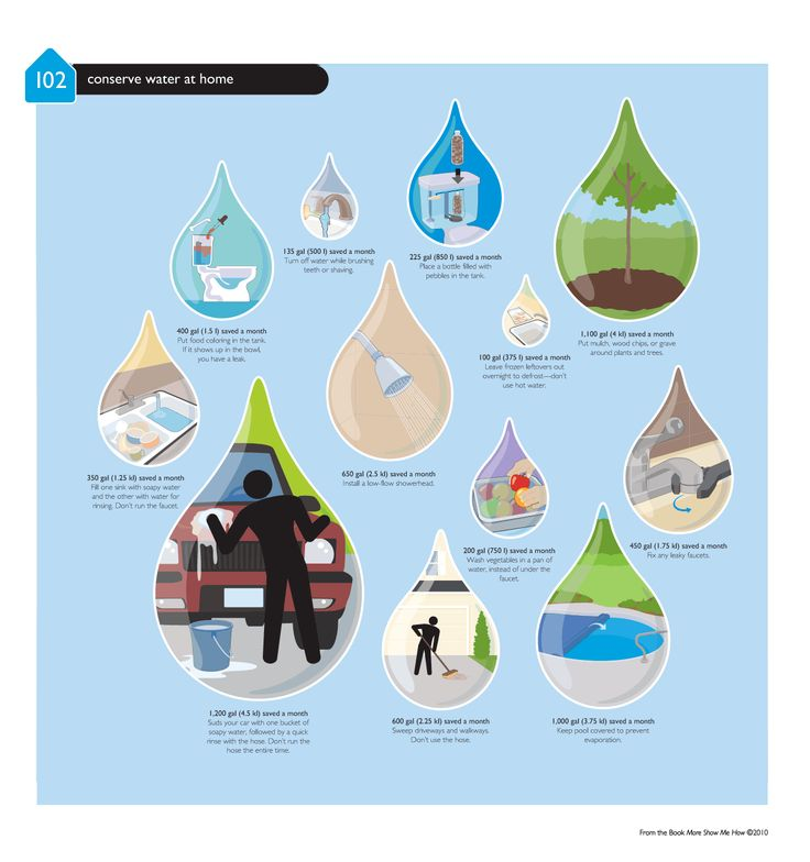 17 best images about water conservation on pinterest oil for How to conserve water at home