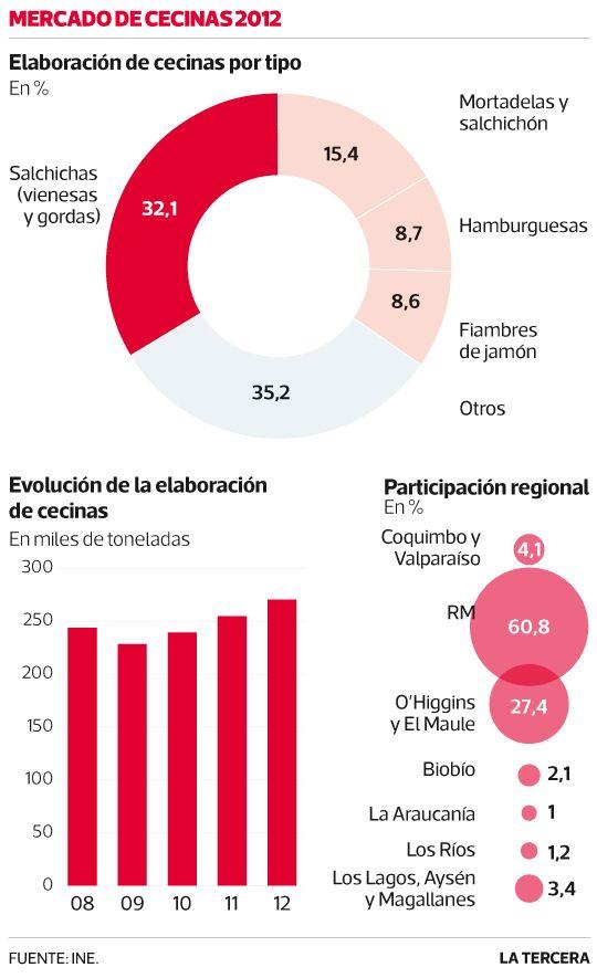 De acuerdo al reporte anual elaborado por el #INE vienesas y mortadelas son las cecinas más consumidas por chilenos. Julio 2013