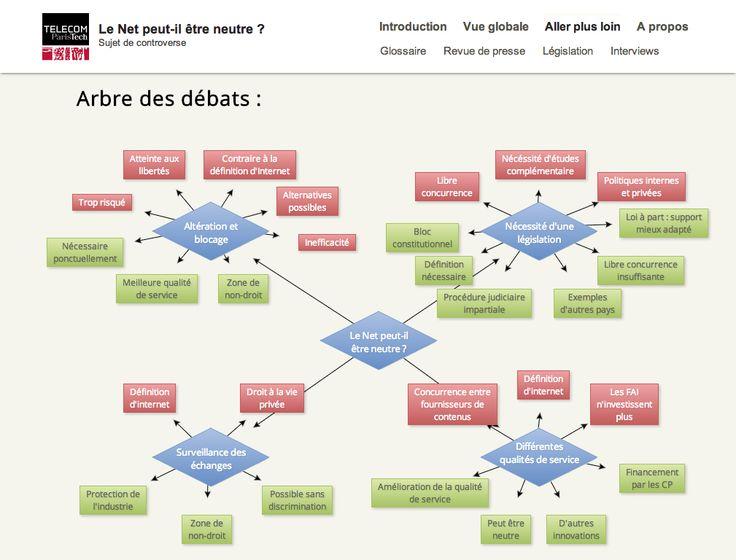 LE NET PEUT-IL ETRE NEUTRE ? Telecom PTech, 2013. Description générale de la controverse, Matrice des groups d'acteurs.