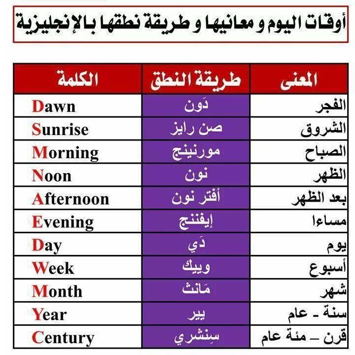 دروس في اللغة الانجلزية الصفحة 2 منتديات الجلفة لكل الجزائريين و العرب English Language Learning Grammar English Language Learning English Vocabulary Words