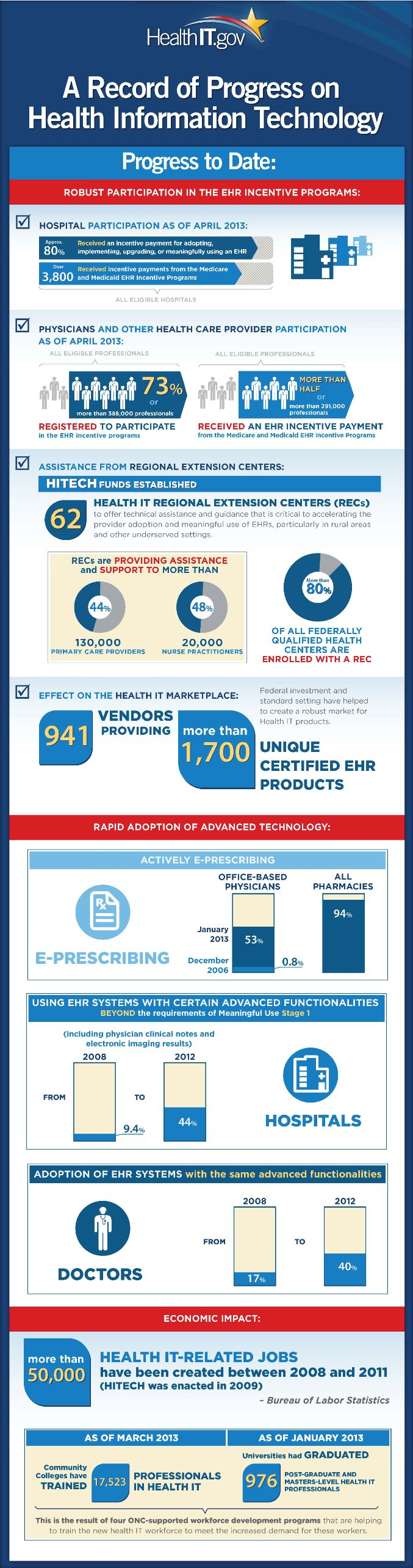 Almost 80% Hospital Participation in EHR Incentives - Infographic