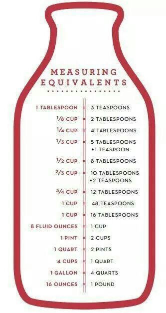 Measuring Equivalents!
